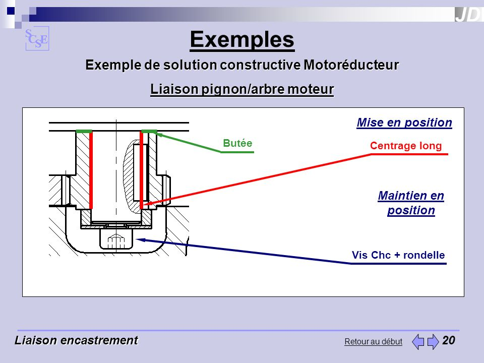 Exemples Exemple de solution constructive Motoréducteur