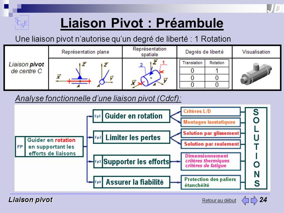 Liaison Pivot : Préambule