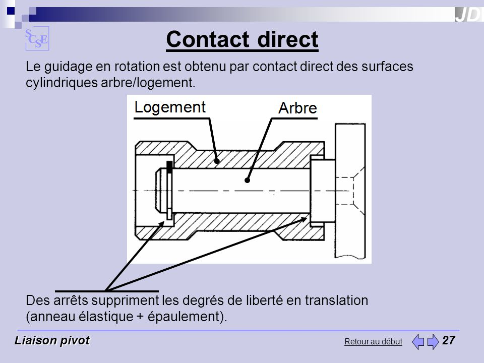 Contact direct Le guidage en rotation est obtenu par contact direct des surfaces cylindriques arbre/logement.