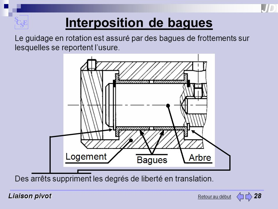 Interposition de bagues