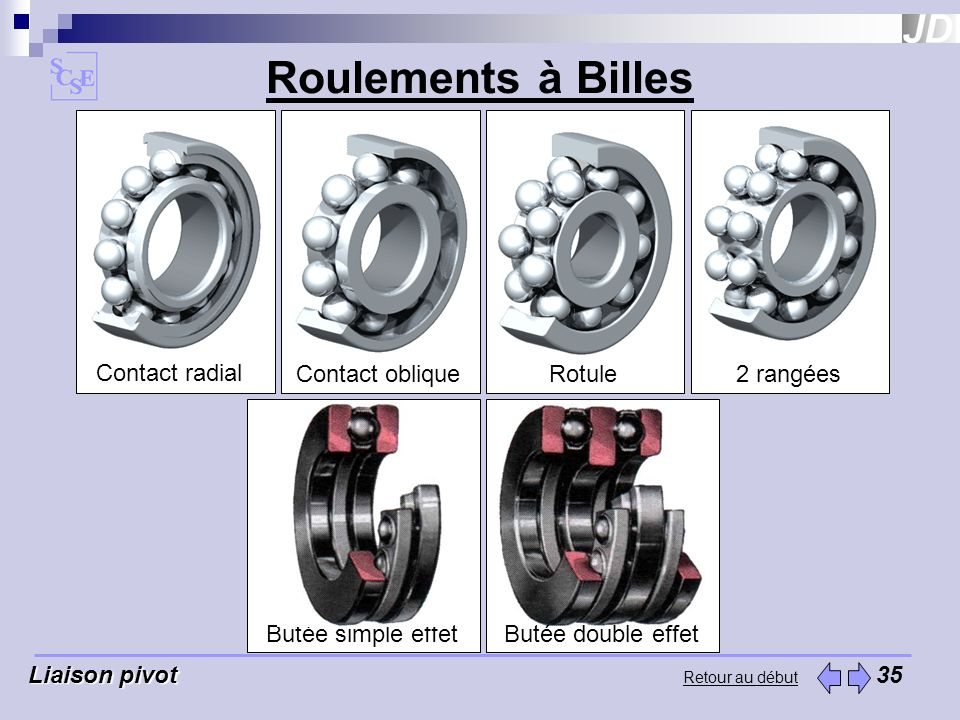 Roulements à Billes Contact radial Contact oblique Rotule 2 rangées
