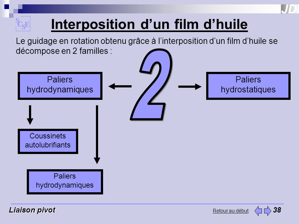 Interposition d'un film d'huile