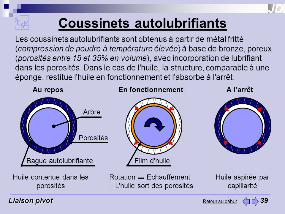 Coussinets autolubrifiants