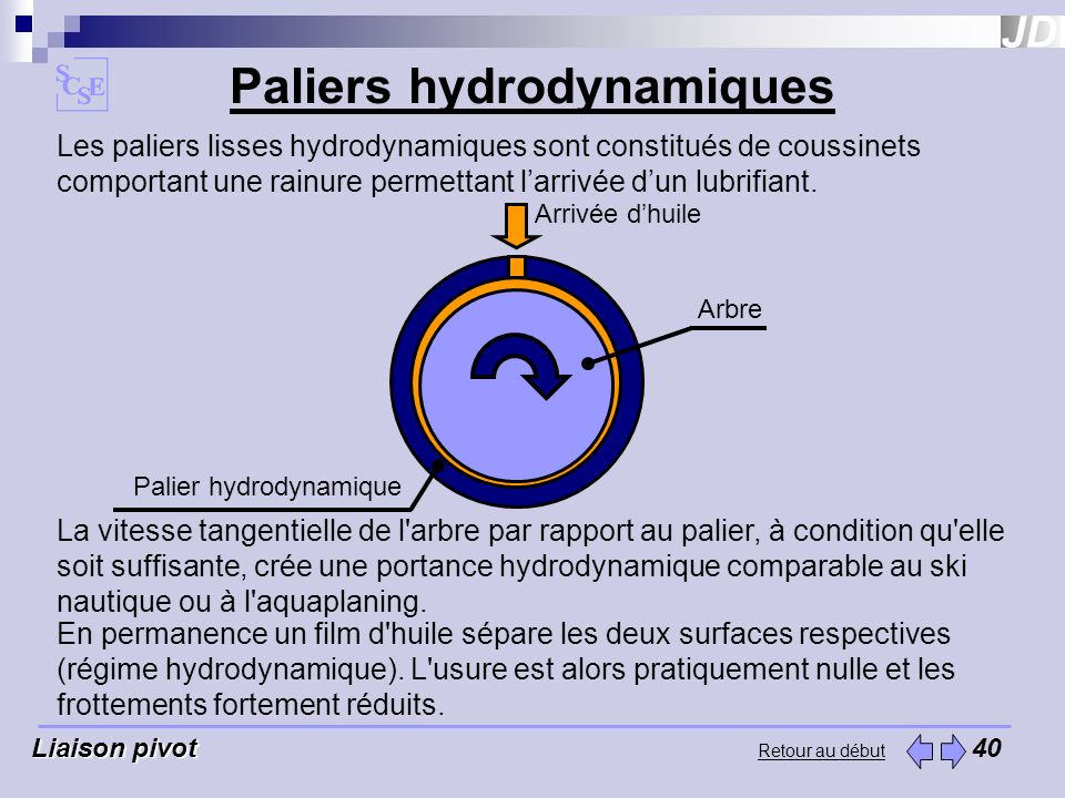 Paliers hydrodynamiques