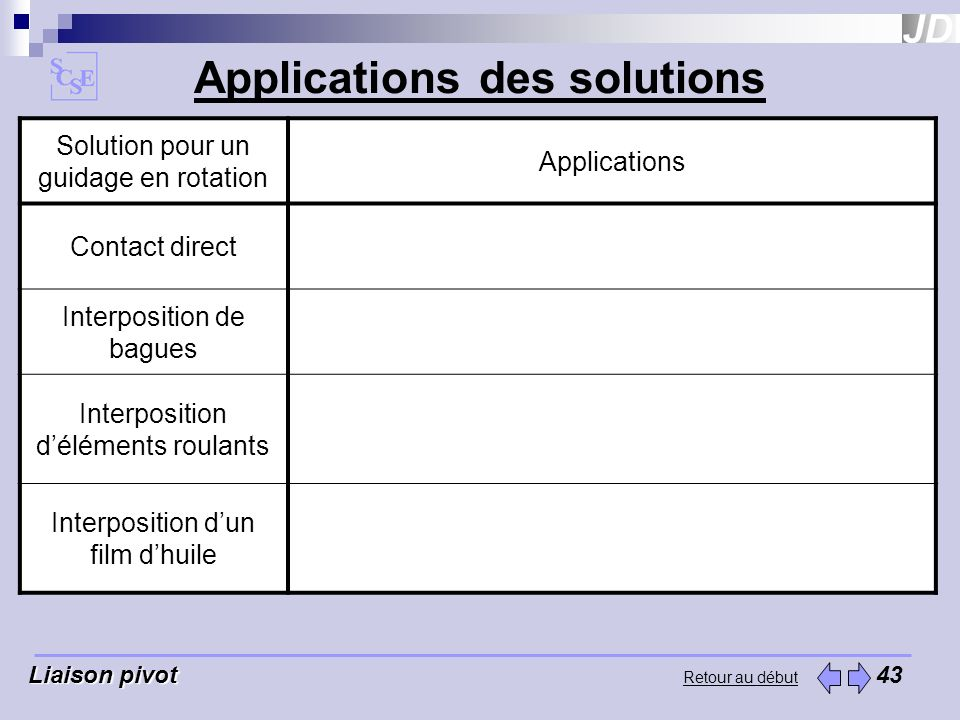 Applications des solutions
