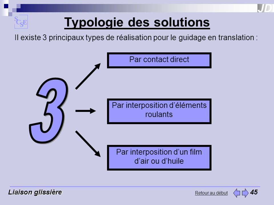 Typologie des solutions