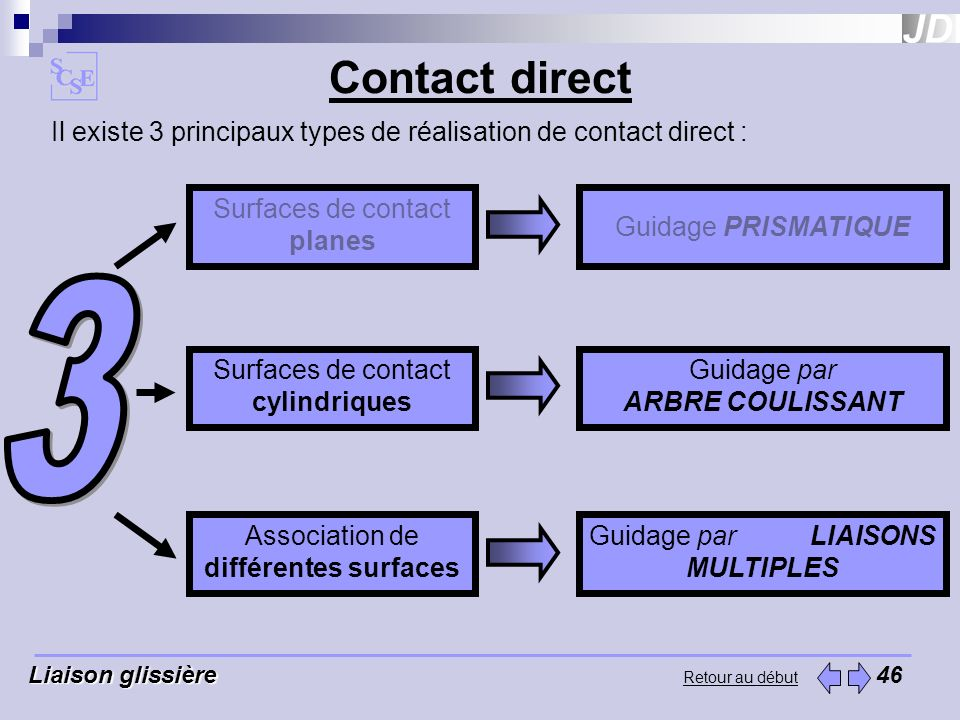 Contact direct Il existe 3 principaux types de réalisation de contact direct : Surfaces de contact planes.