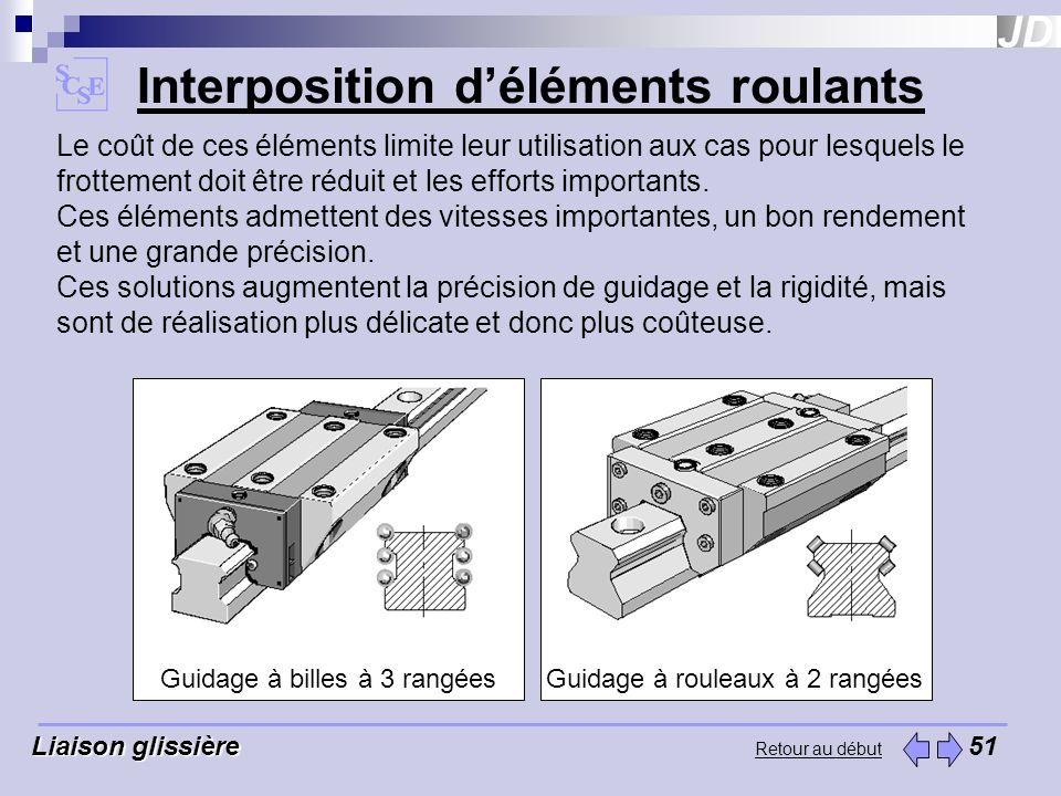 Interposition d'éléments roulants
