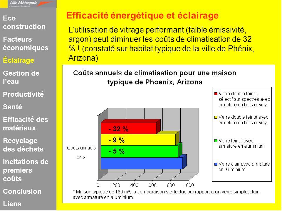 Efficacité énergétique et éclairage