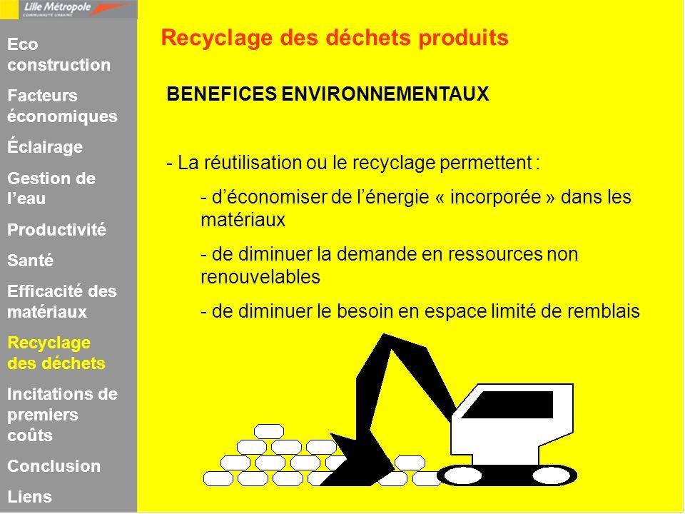 Recyclage des déchets produits
