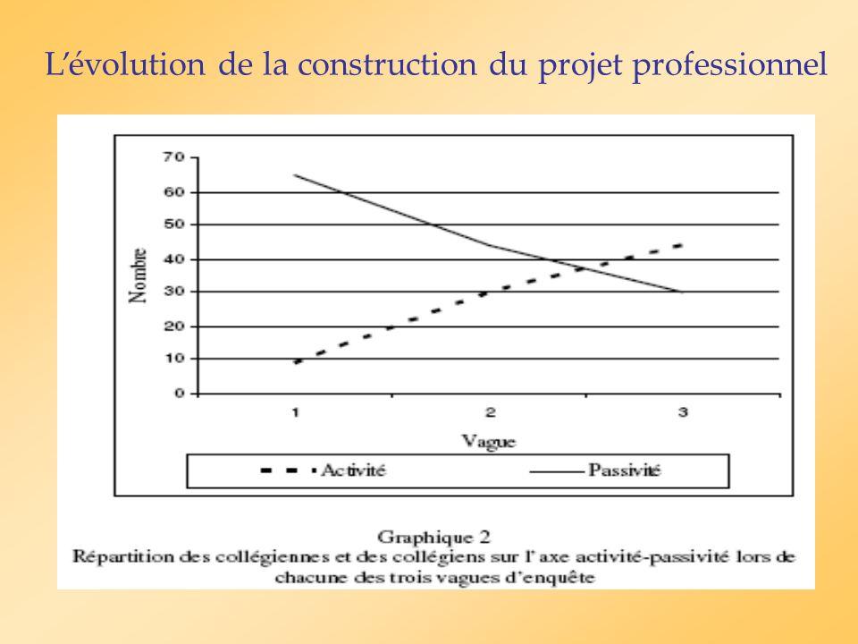 L'évolution de la construction du projet professionnel