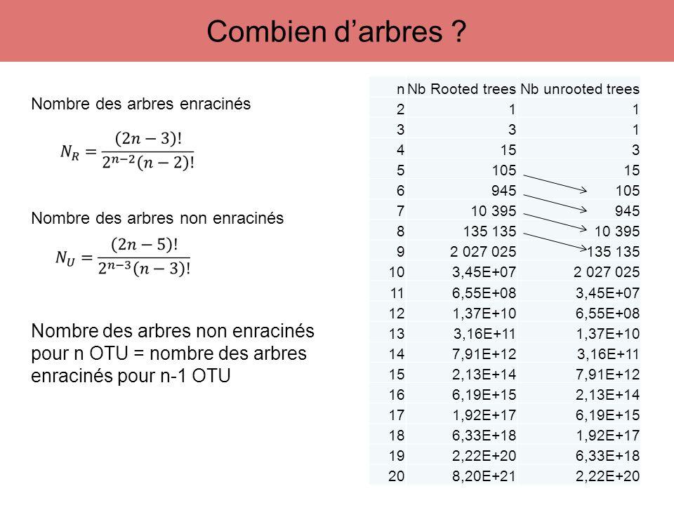 Combien d'arbres Nombre des arbres non enracinés