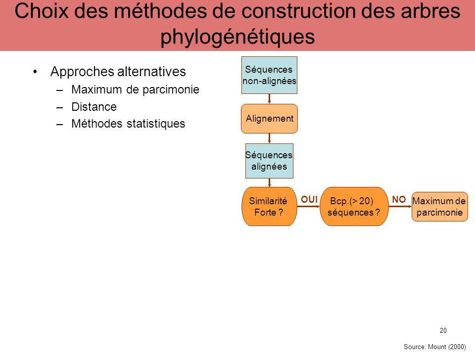 Choix des méthodes de construction des arbres phylogénétiques