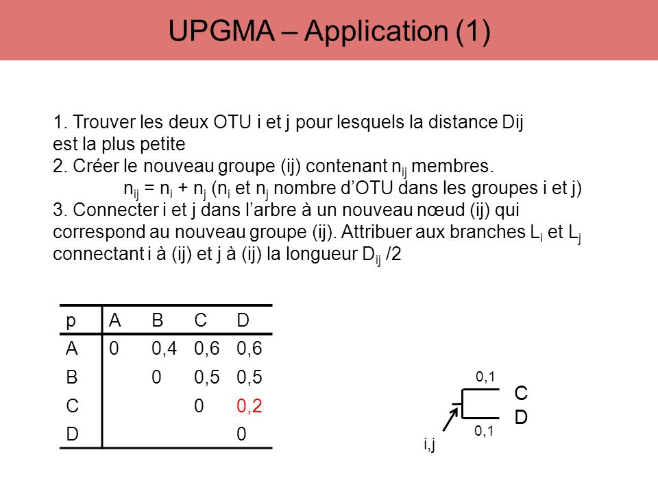 UPGMA – Application (1) C D