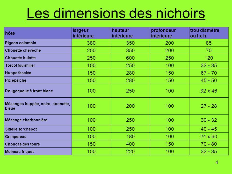 Les dimensions des nichoirs