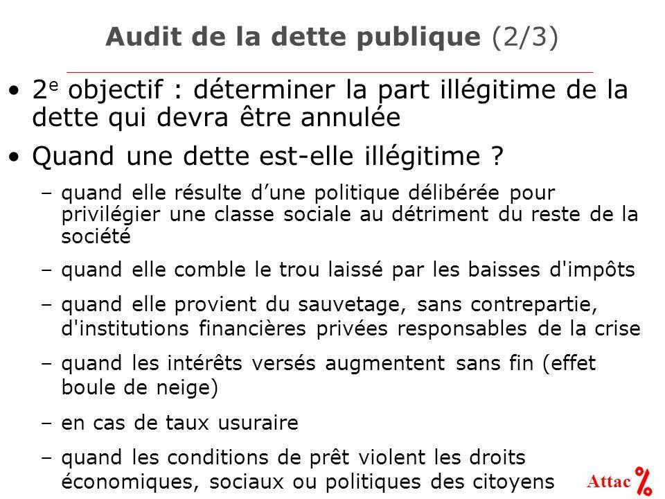 Audit de la dette publique (2/3)