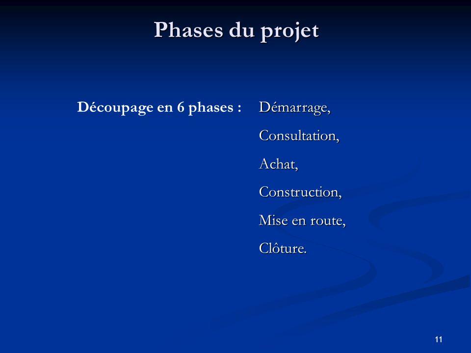Phases du projet Découpage en 6 phases : Démarrage, Consultation,