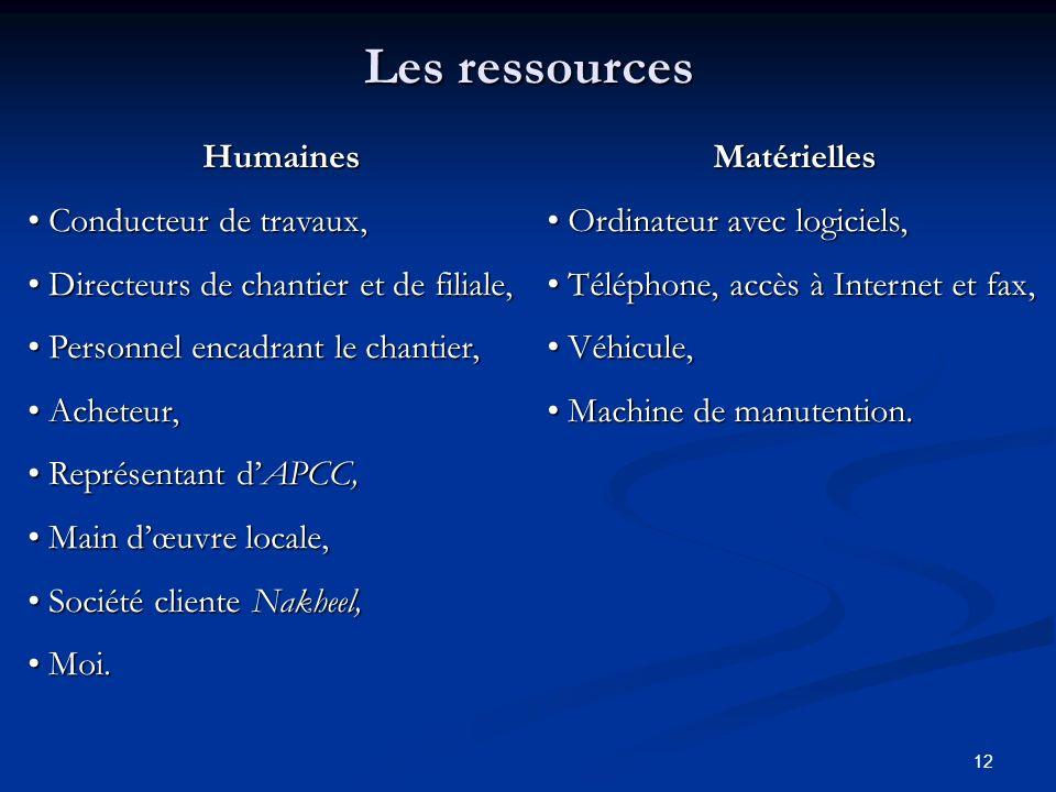 Les ressources Humaines Conducteur de travaux,