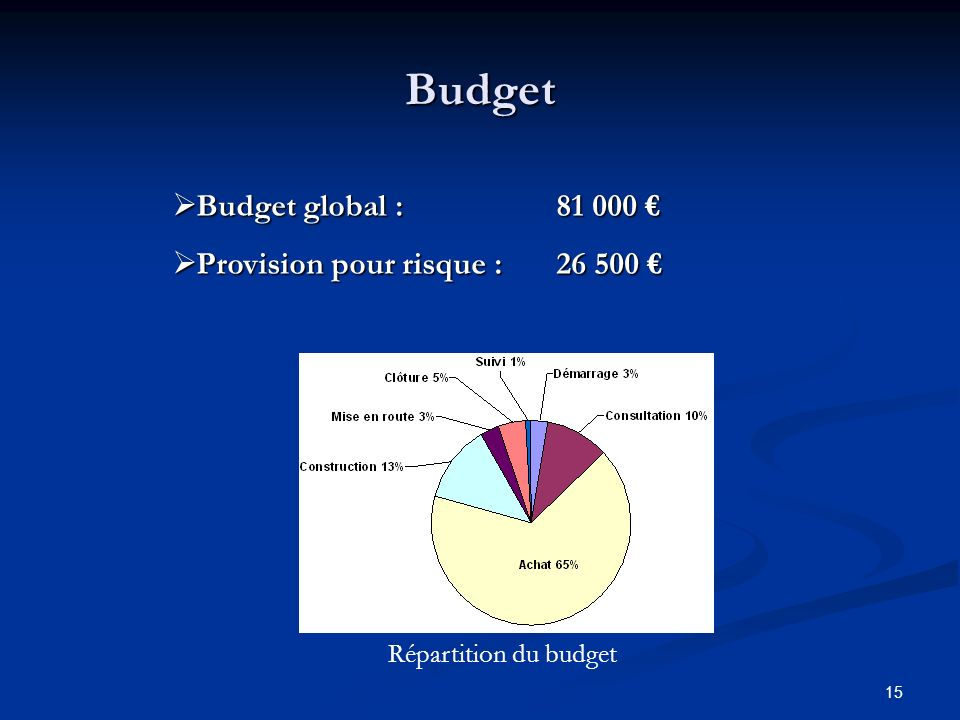 Budget Budget global : 81 000 € Provision pour risque : 26 500 €