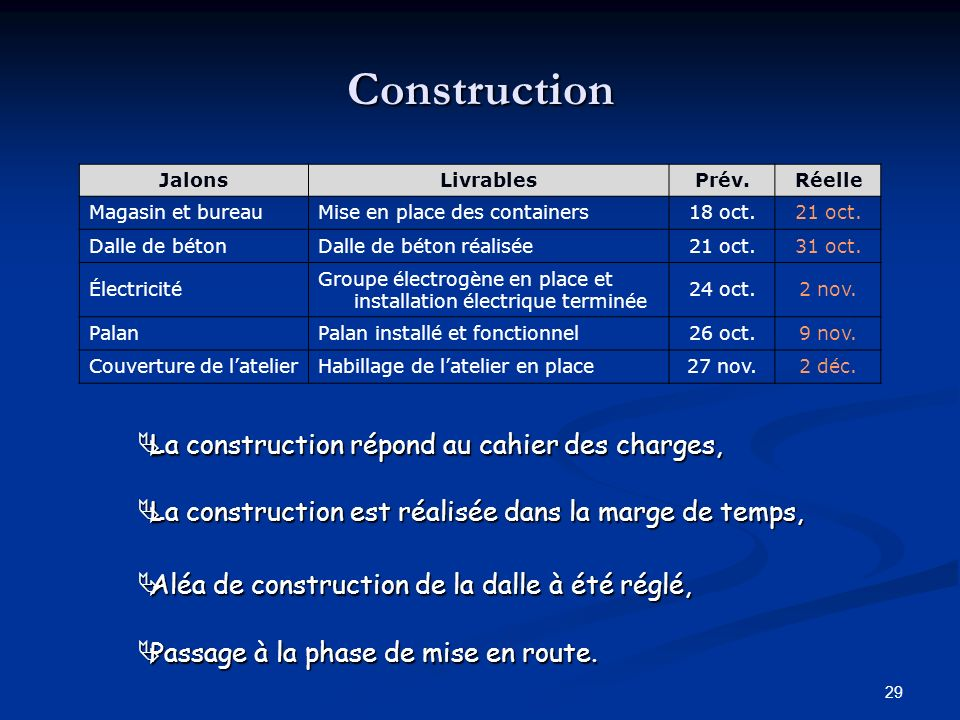 Construction La construction répond au cahier des charges,