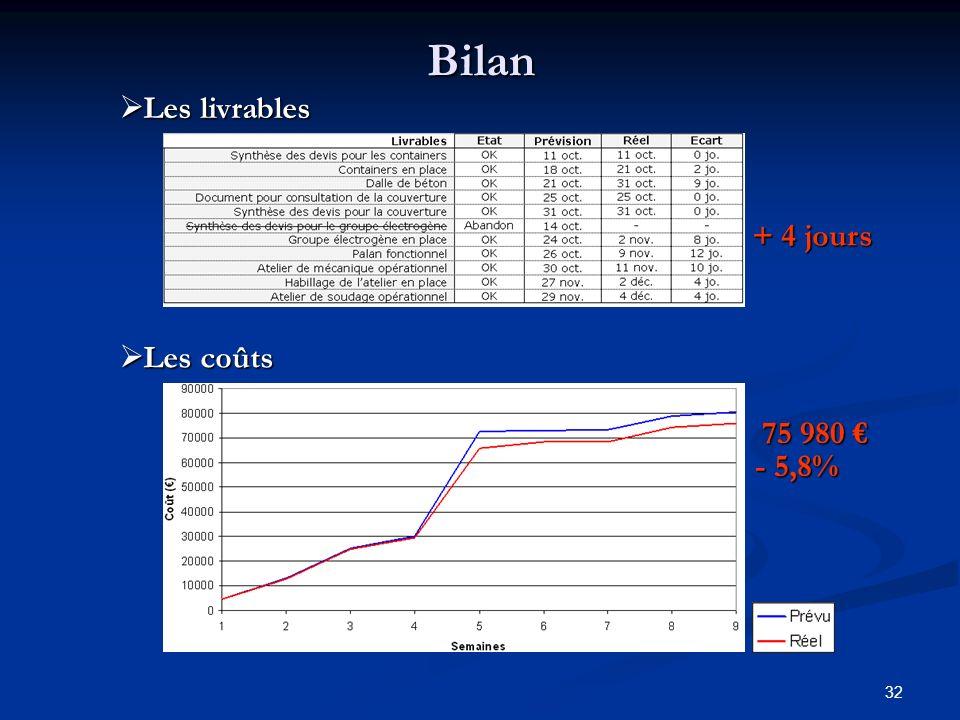 Bilan Les livrables + 4 jours Les coûts 75 980 € - 5,8%