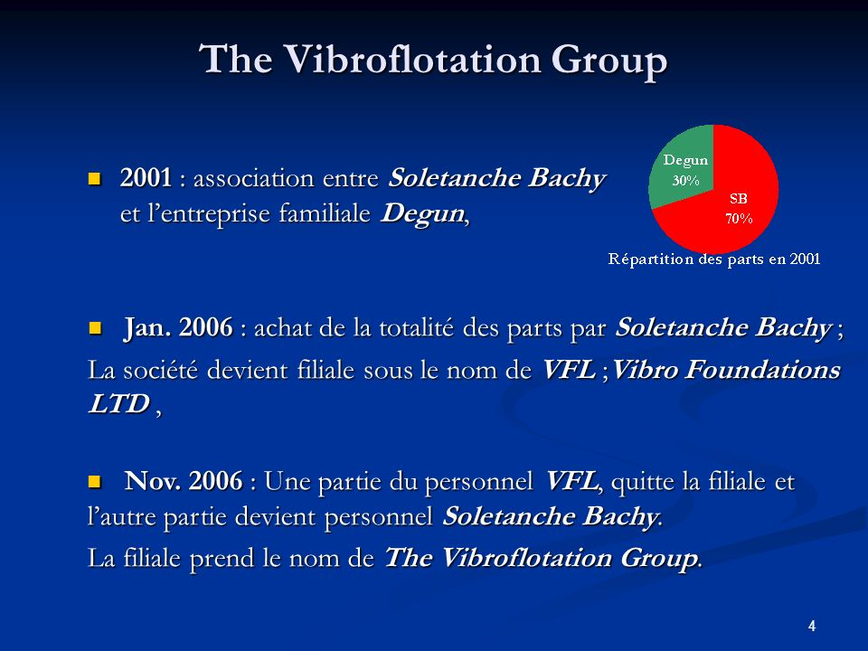 The Vibroflotation Group