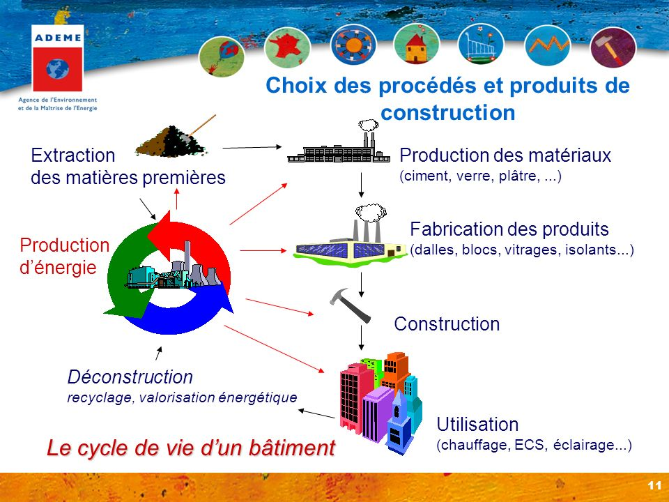 Choix des procédés et produits de construction