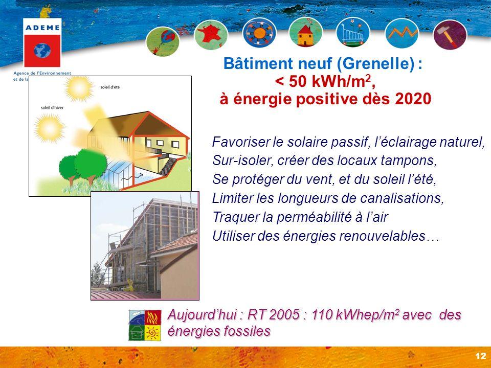 Bâtiment neuf (Grenelle) :
