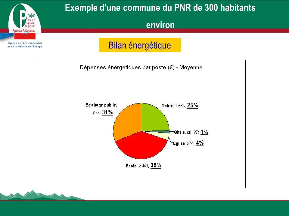 Exemple d'une commune du PNR de 300 habitants