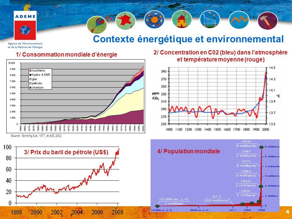 Contexte énergétique et environnemental