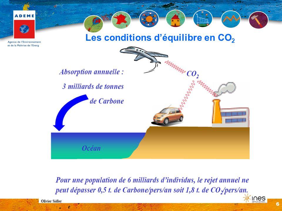 Les conditions d'équilibre en CO2