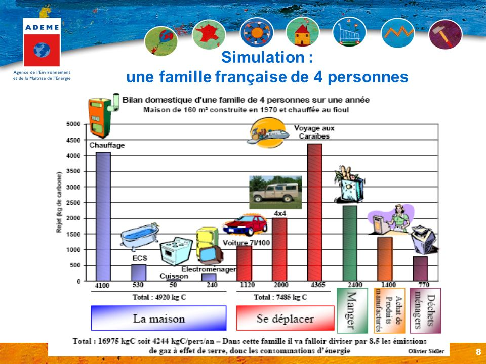 Simulation : une famille française de 4 personnes