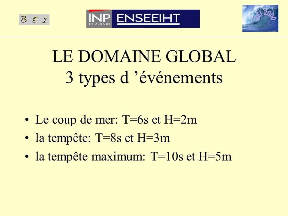 LE DOMAINE GLOBAL 3 types d 'événements