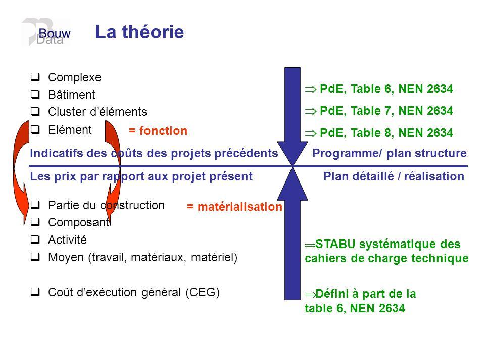 La théorie Complexe Bâtiment Cluster d'éléments Elément
