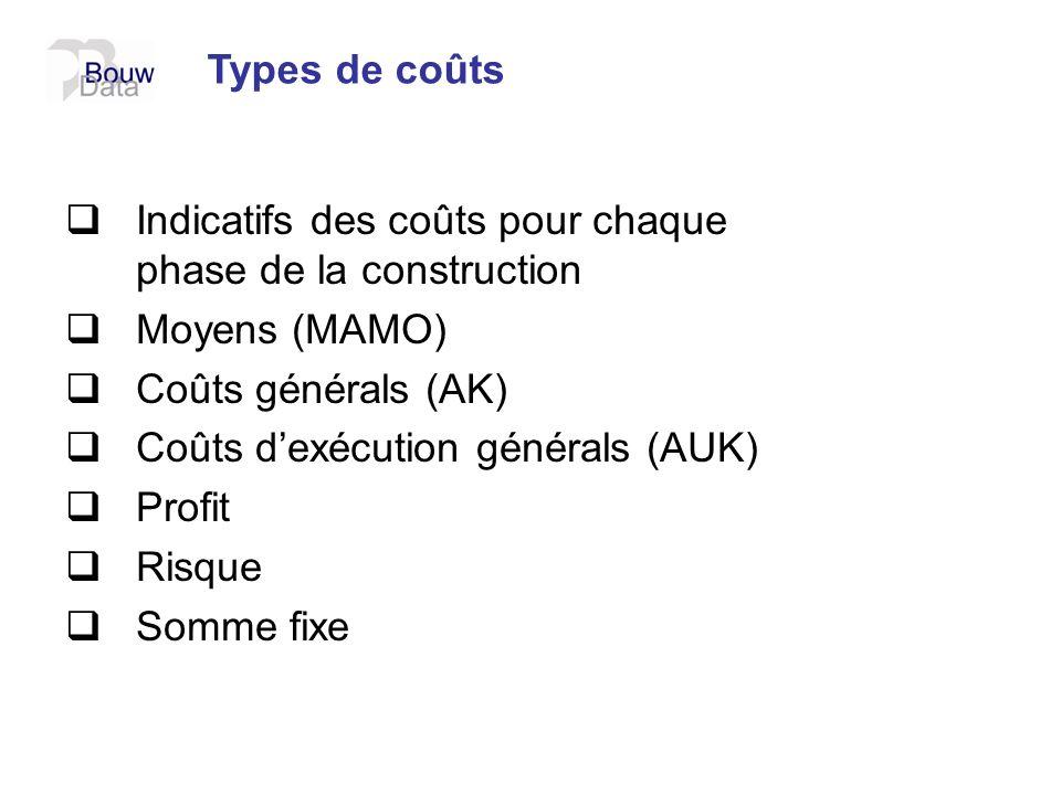 Types de coûtsIndicatifs des coûts pour chaque phase de la construction. Moyens (MAMO) Coûts générals (AK)
