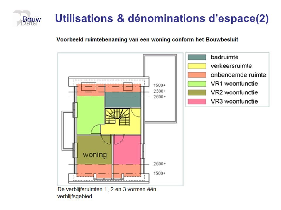 Utilisations & dénominations d'espace(2)