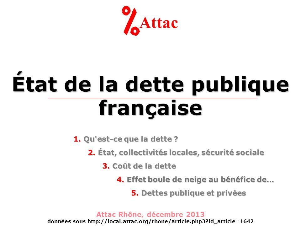 État de la dette publique française