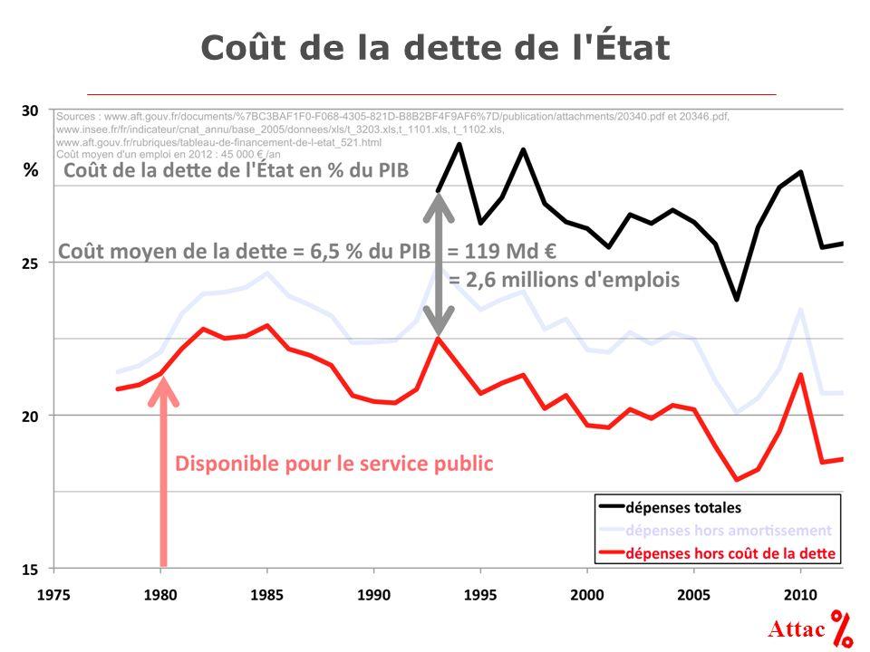 Coût de la dette de l État