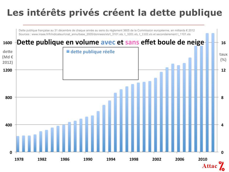 Les intérêts privés créent la dette publique