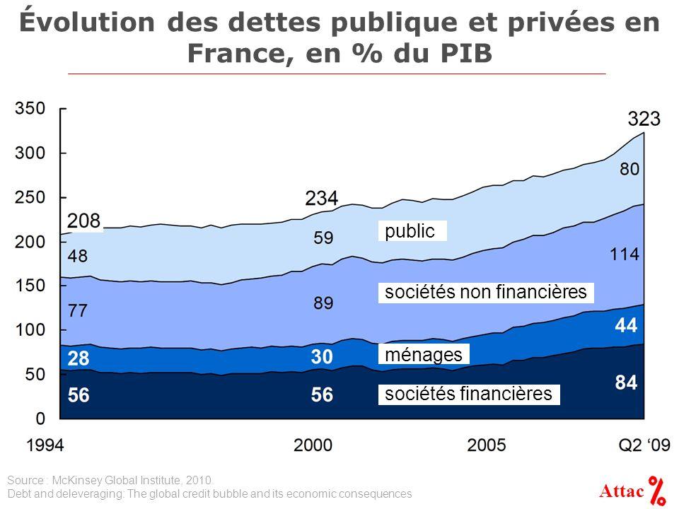 Évolution des dettes publique et privées en France, en % du PIB