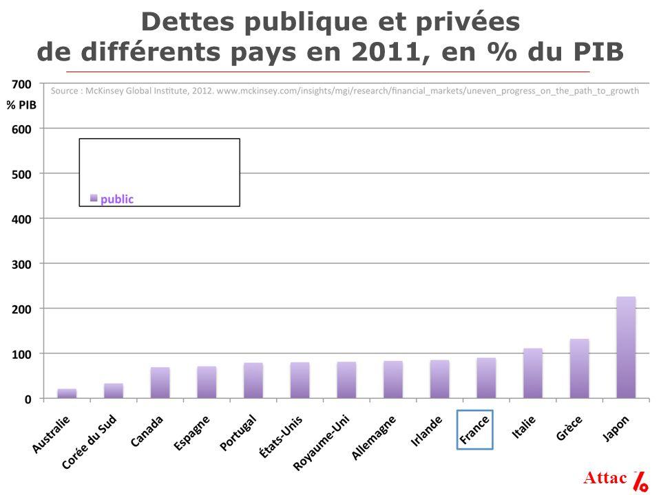 Dettes publique et privées de différents pays en 2011, en % du PIB