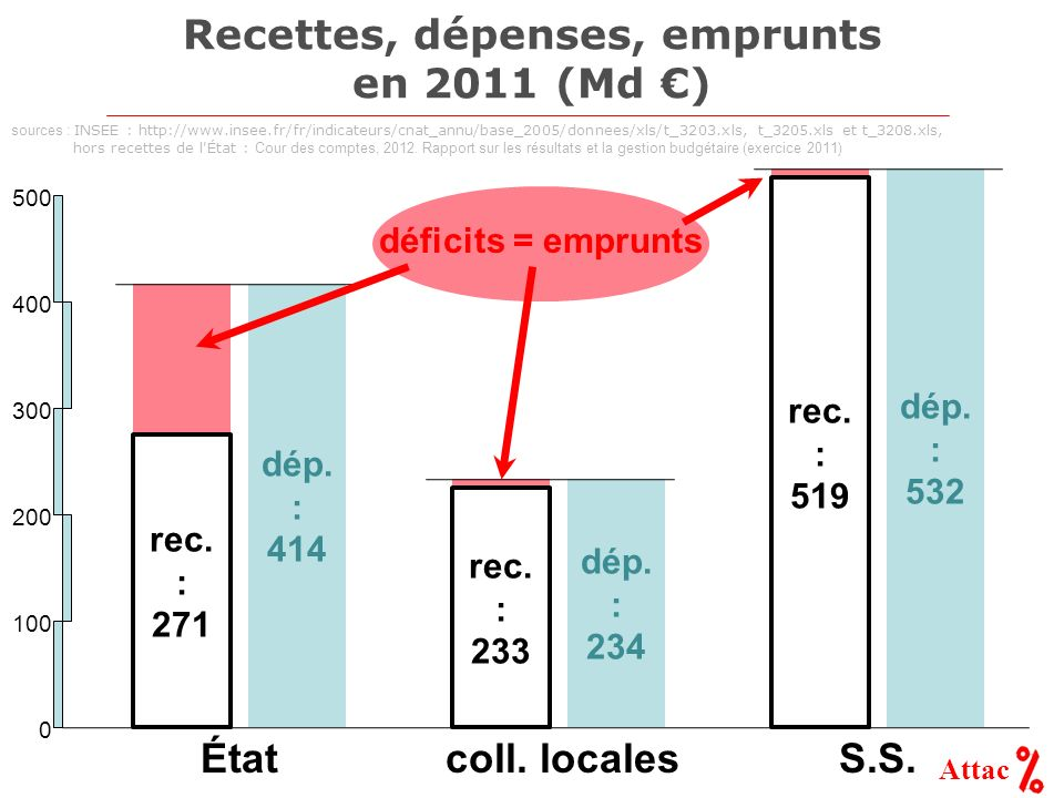 Recettes, dépenses, emprunts en 2011 (Md €)