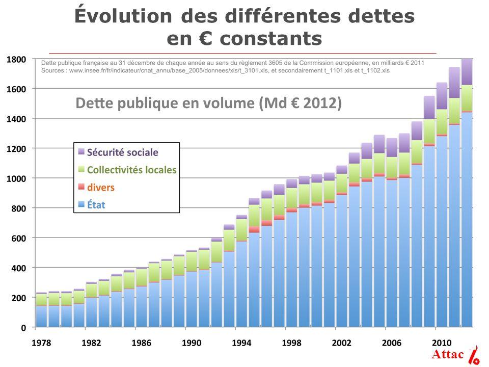 Évolution des différentes dettes en € constants