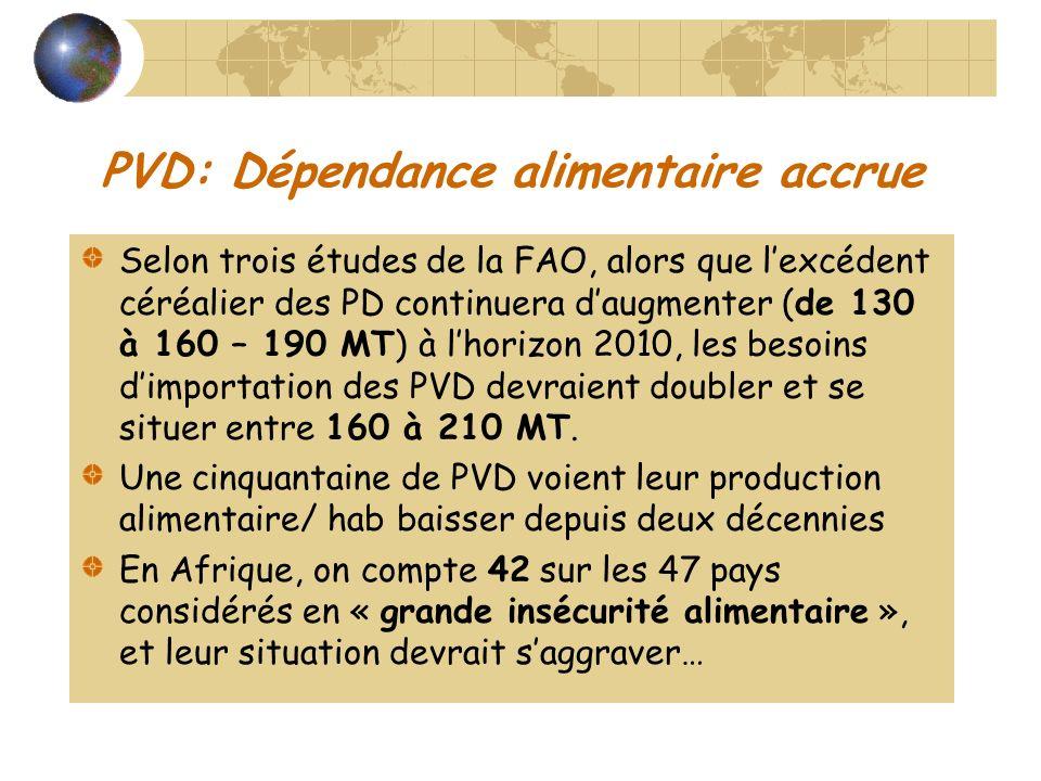 PVD: Dépendance alimentaire accrue