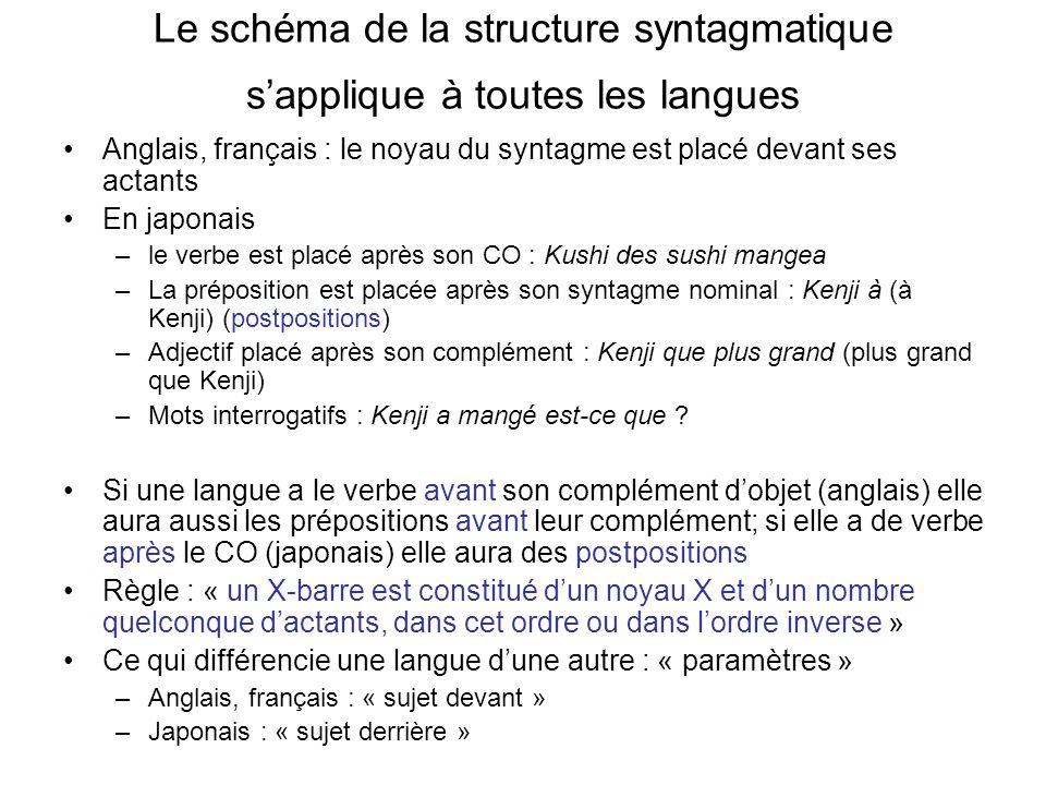 Le schéma de la structure syntagmatique s'applique à toutes les langues
