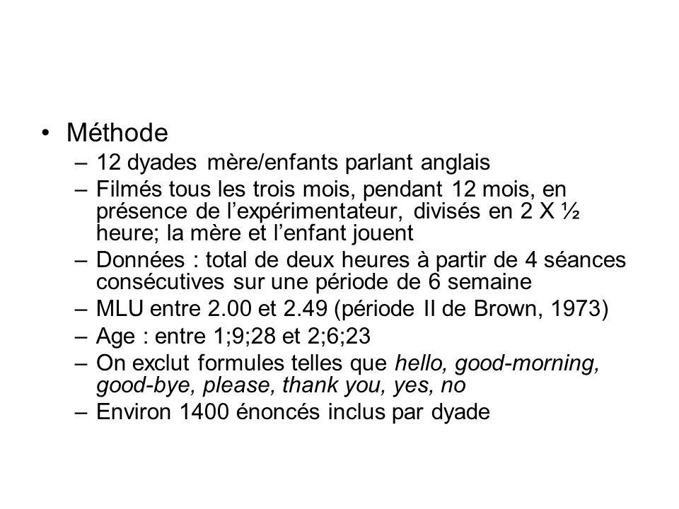 Méthode 12 dyades mère/enfants parlant anglais