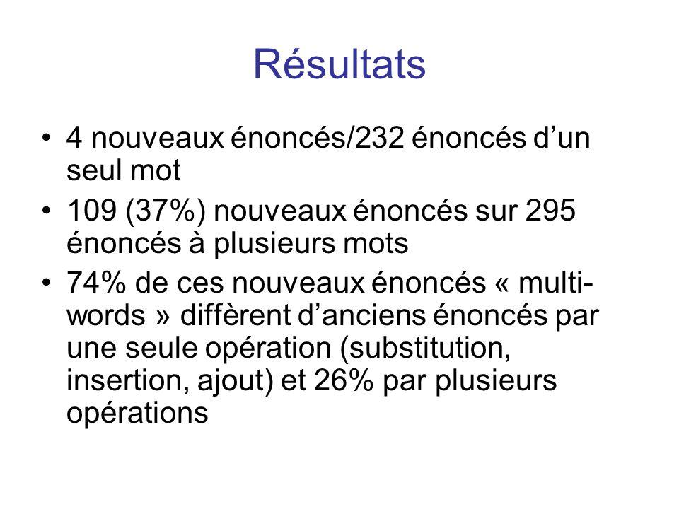 Résultats 4 nouveaux énoncés/232 énoncés d'un seul mot