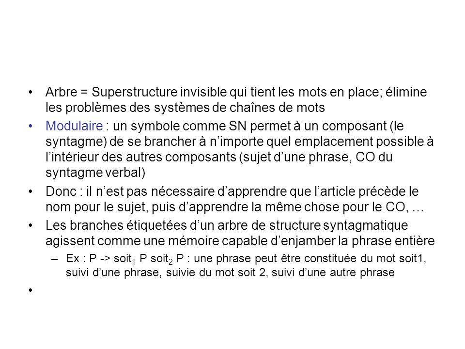 Arbre = Superstructure invisible qui tient les mots en place; élimine les problèmes des systèmes de chaînes de mots