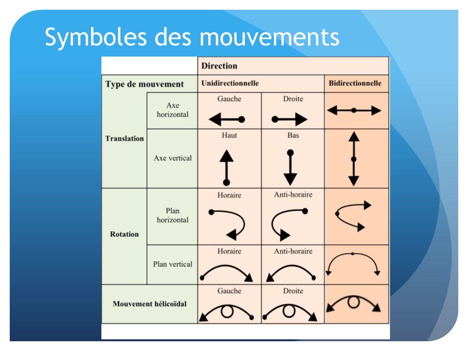 Symboles des mouvements