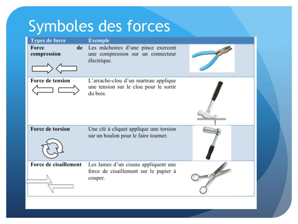 Symboles des forces